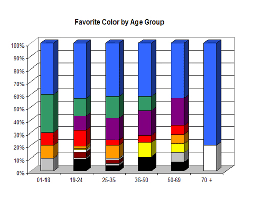 Graphical Form of Favorite Colors by Age