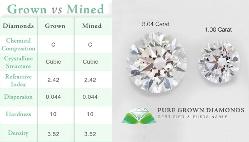 Synthetic Vs Natural Diamond