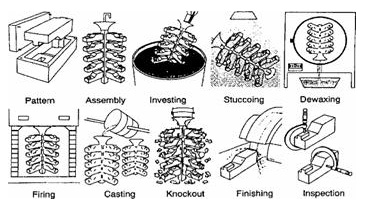 jewelry casting process