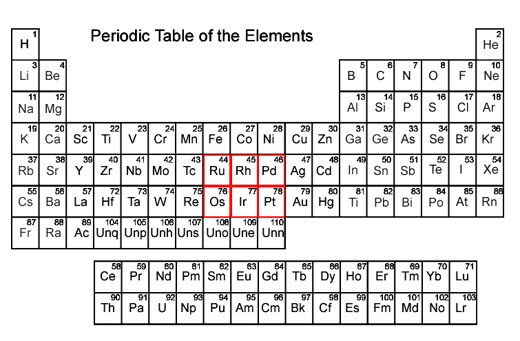 periodic table with PGMs