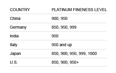 platinum fineness levels