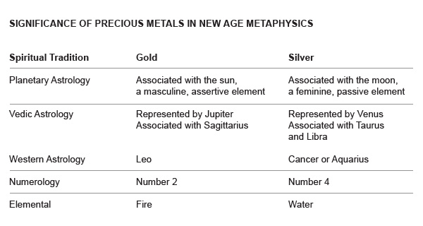 precious metals in new age