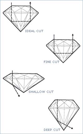 brilliant gemstone cutting