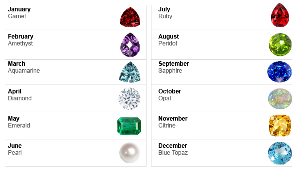 jewelers birthstone chart