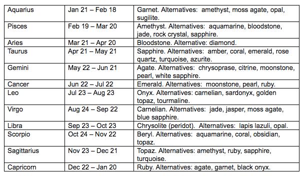 birthstones by zodiac