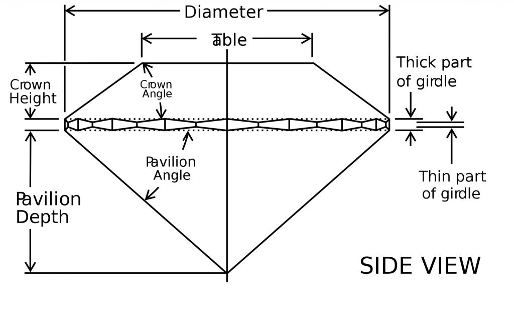 girdle gemstone diagram