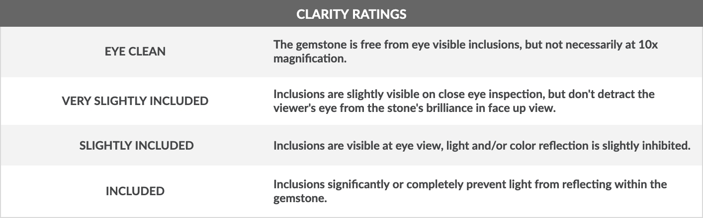 Clarity Ratings Chart