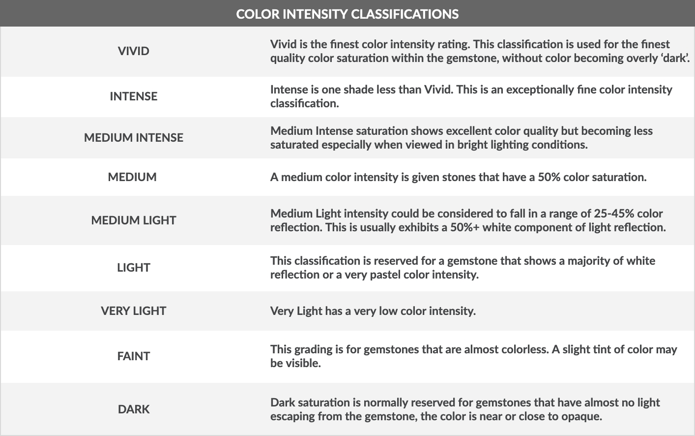 Color Intensity Classifications Chart